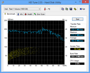 HD Tune for HDD shows 182.0 MB/s